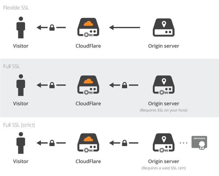 SSL CloudFlare Diagram